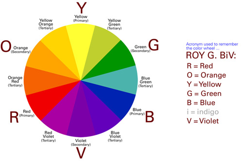 Avoid Using Complementary Colors For Example Red And Green Or Blue Orange Vibrate When Next To One Another Placed Over