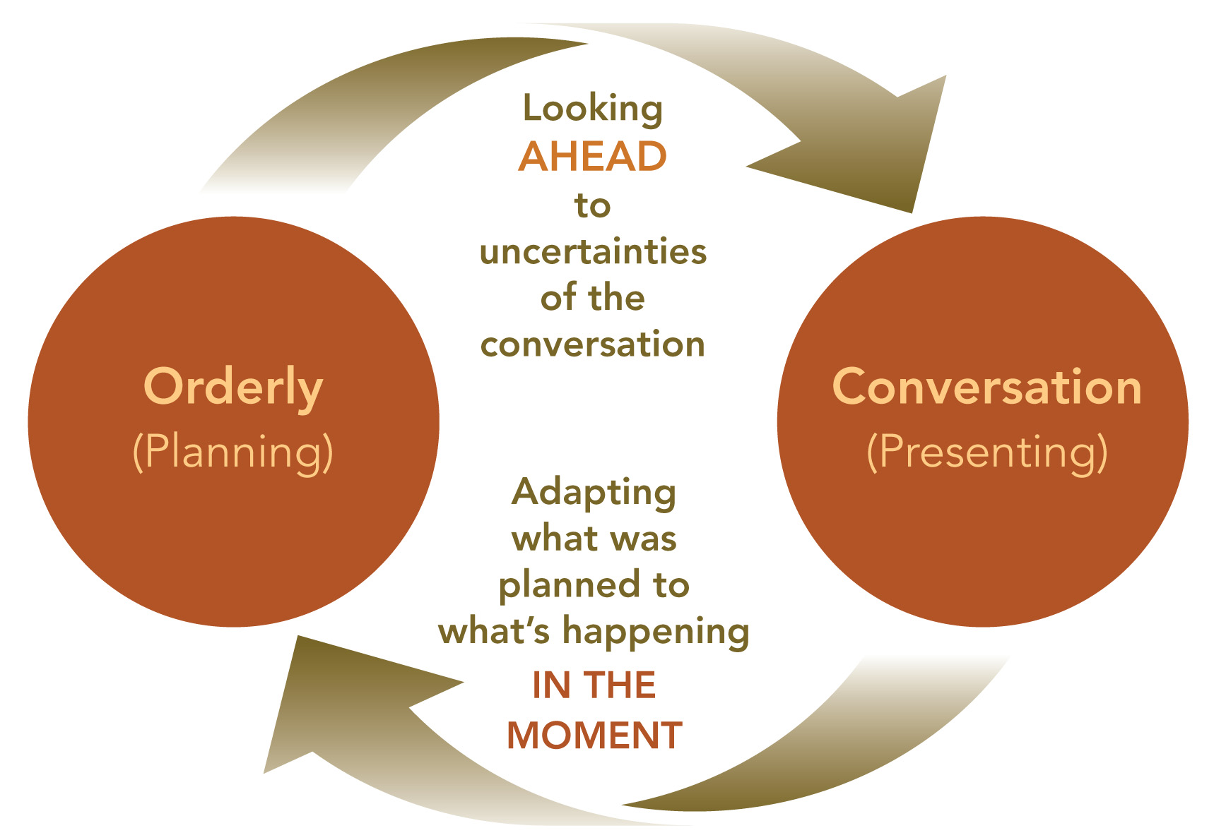 orderly_conversation_cycle